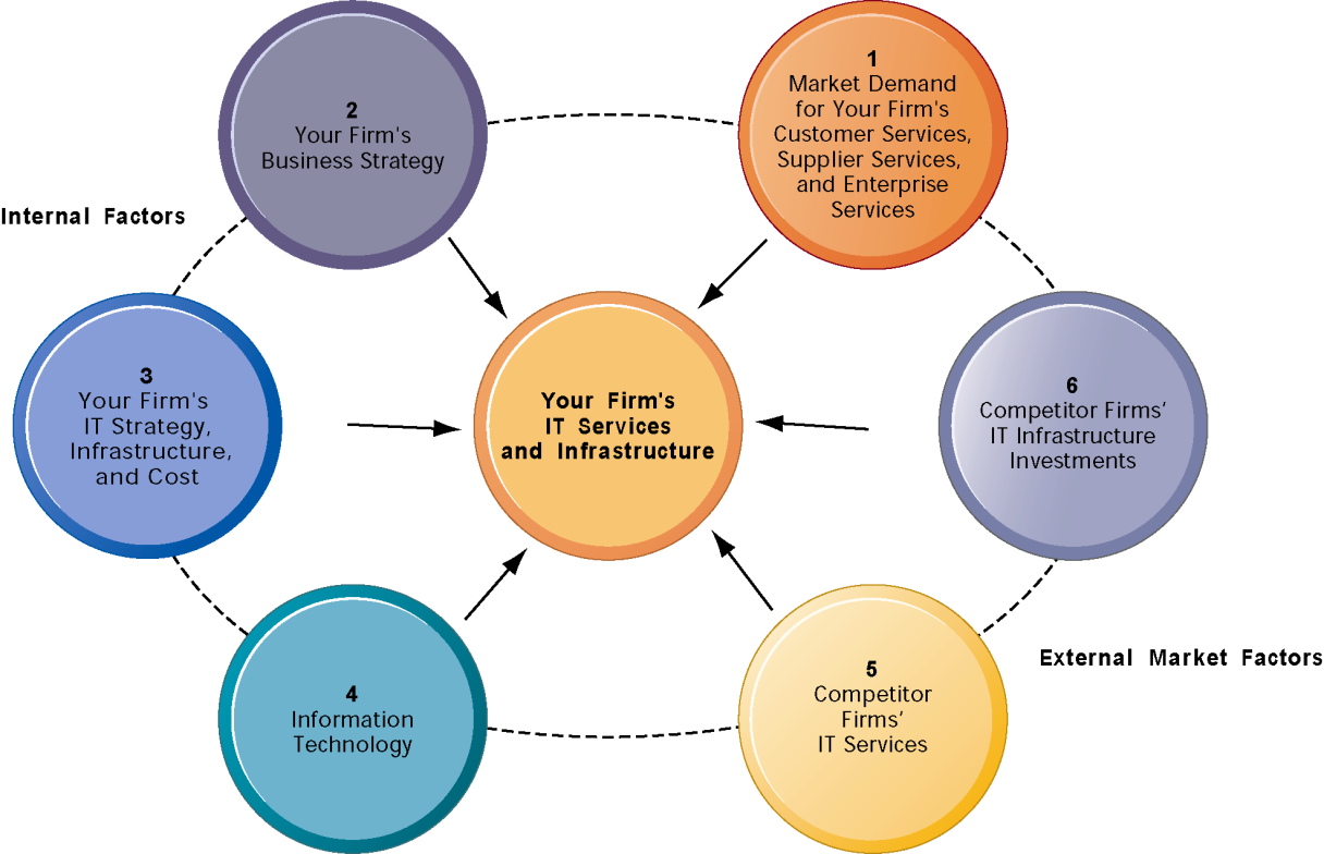 Management Issues Competitive Forces Model for IT Infrastructure There are six factors you can use to