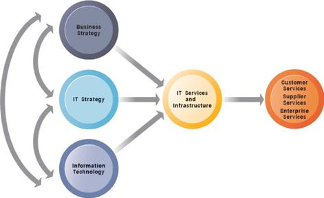 IT Infrastructure Connection Between the Firm, IT Infrastructure, and Business Capabilities The services a firm is capable of providing to its customers, suppliers, and employees are a direct