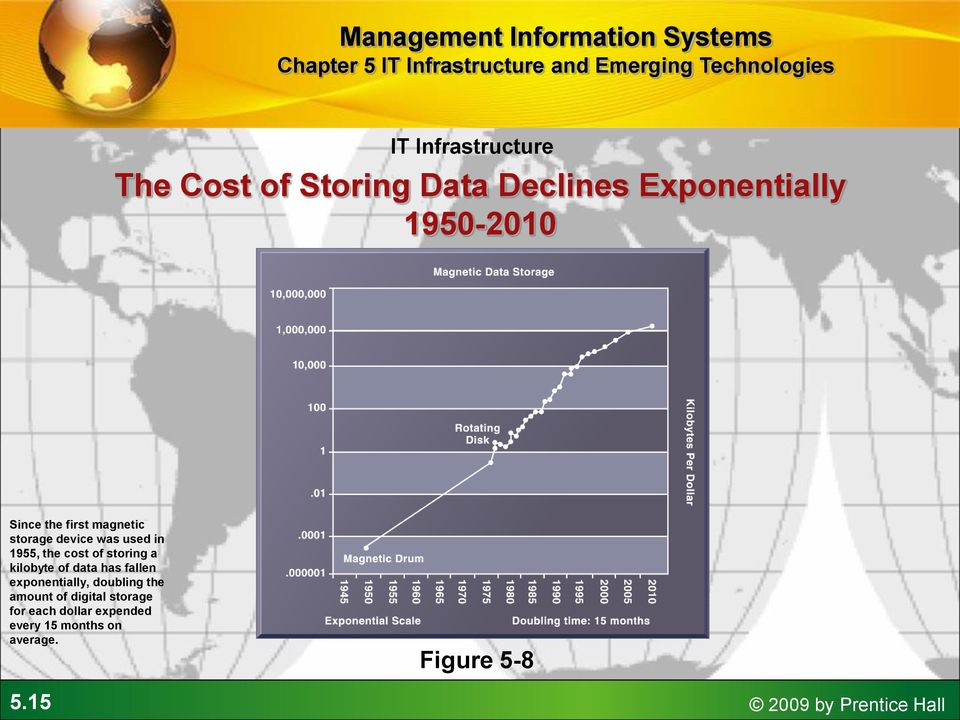 kilobyte of data has fallen exponentially, doubling the amount of digital storage