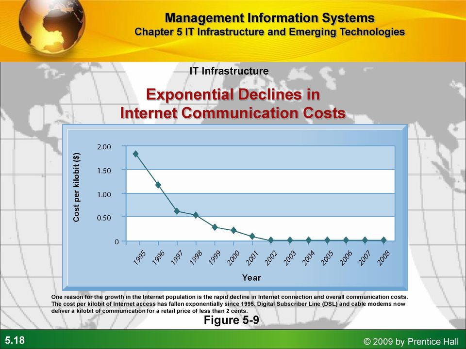 The cost per kilobit of Internet access has fallen exponentially since 1995.