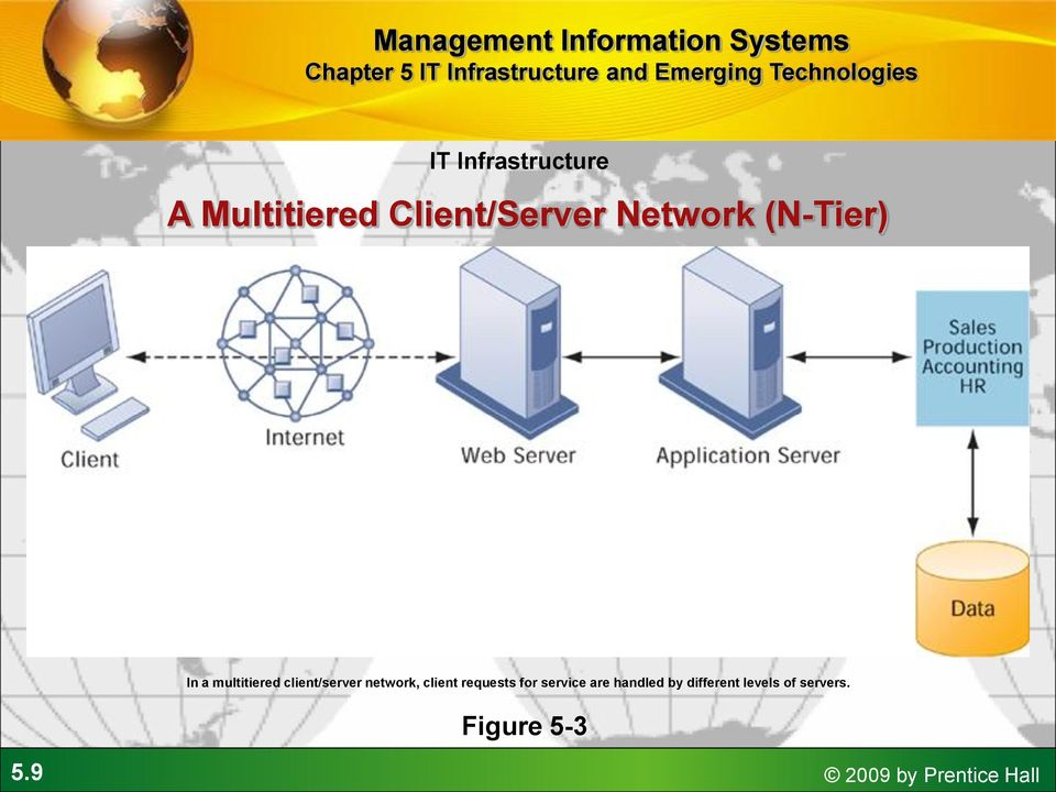network, client requests for service are handled by
