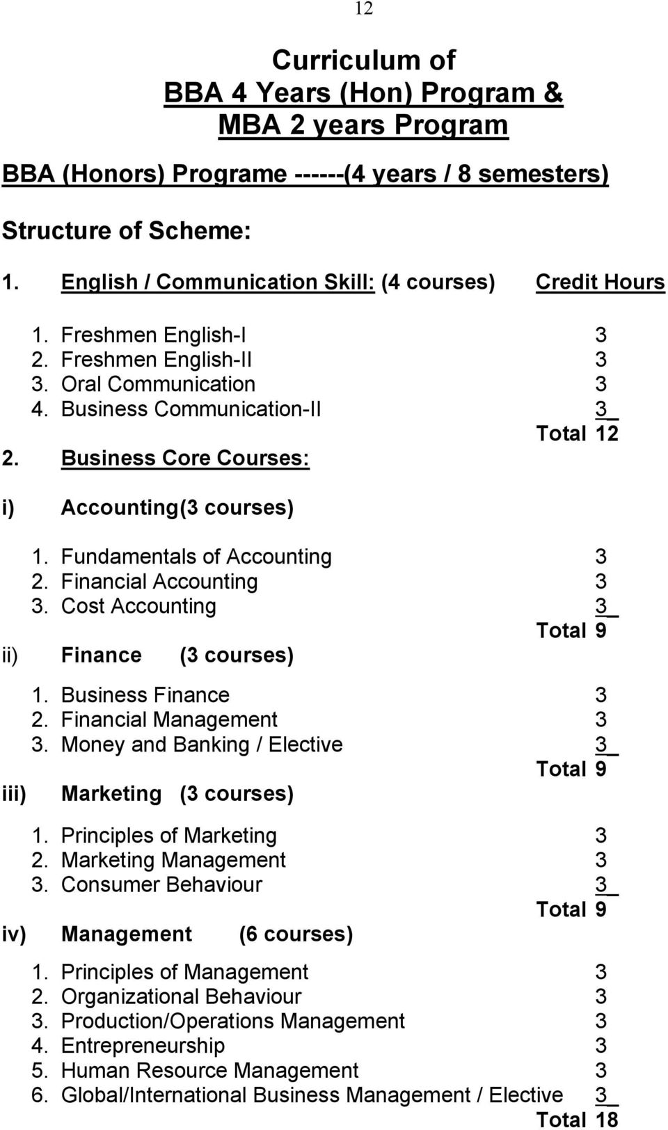 Financial Accounting 3 3. Cost Accounting 3_ Total 9 ii) Finance (3 courses) 1. Business Finance 3 2. Financial Management 3 3. Money and Banking / Elective 3_ Total 9 iii) Marketing (3 courses) 1.