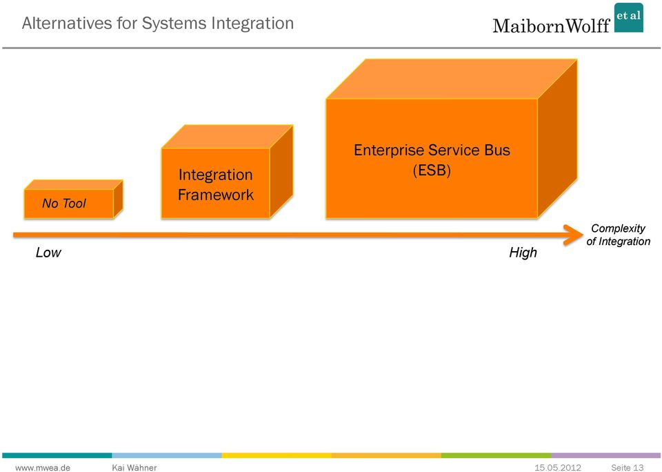 Enterprise Service Bus (ESB) Low High