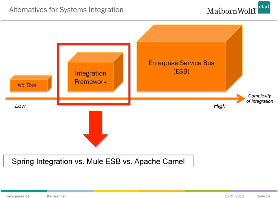 (ESB) Low High Complexity of Integration Spring