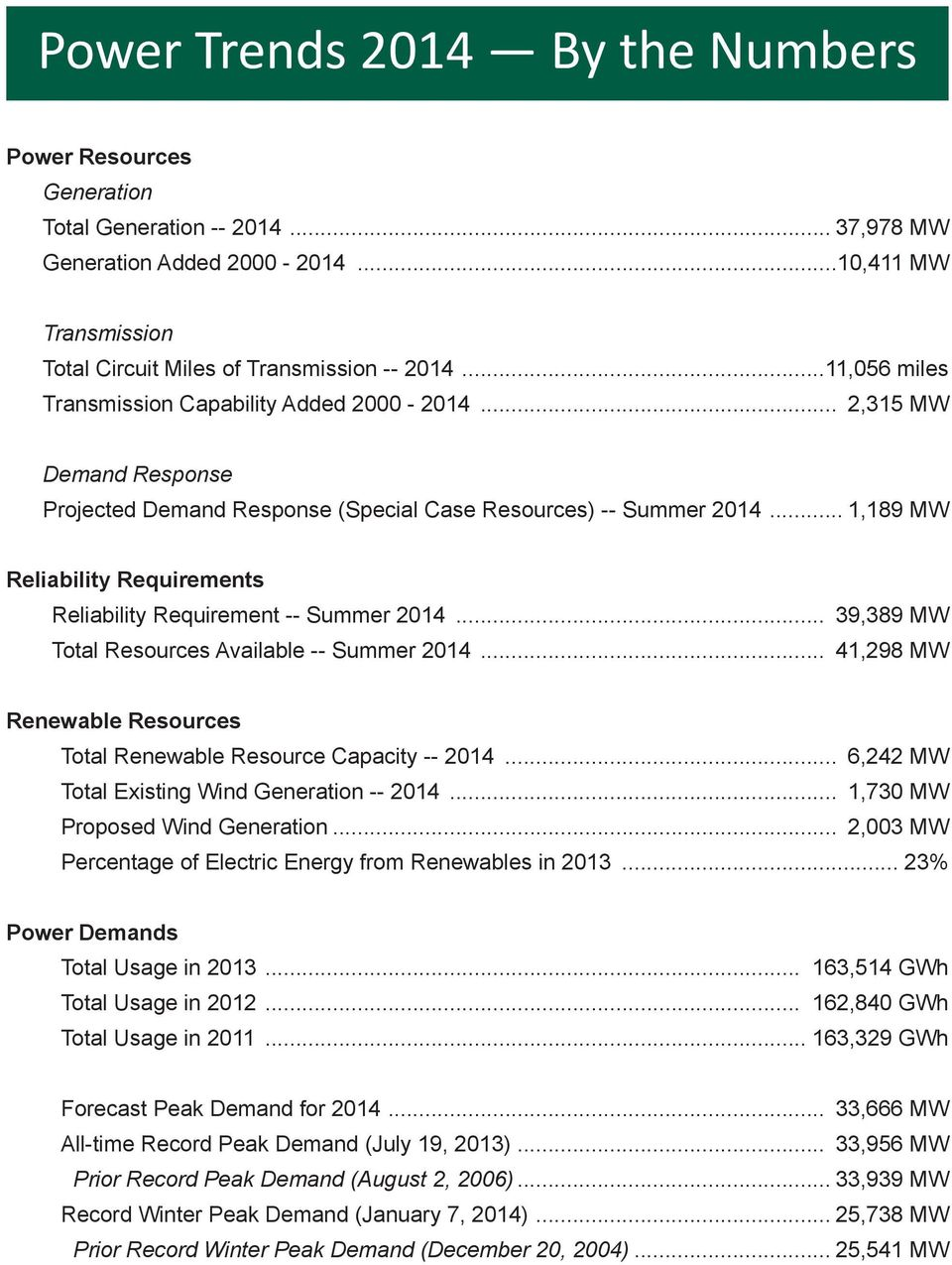 .. 1,189 MW Reliability Requirements Reliability Requirement -- Summer 2014... 39,389 MW Total Resources Available -- Summer 2014.