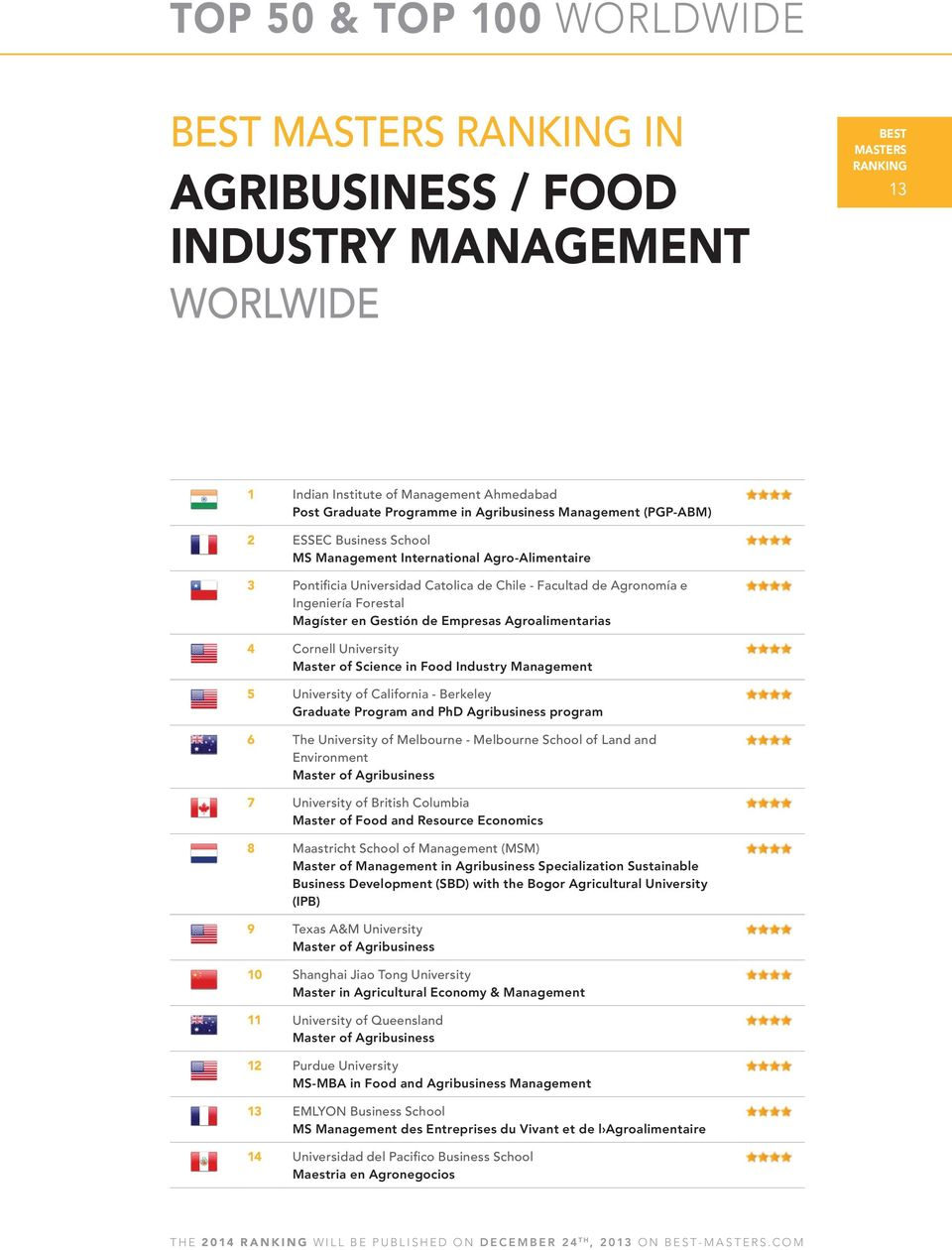 Food Industry 5 University of California - Berkeley Graduate Program and PhD Agribusiness program 6 The University of Melbourne - Melbourne School of Land and Environment Master of Agribusiness 7