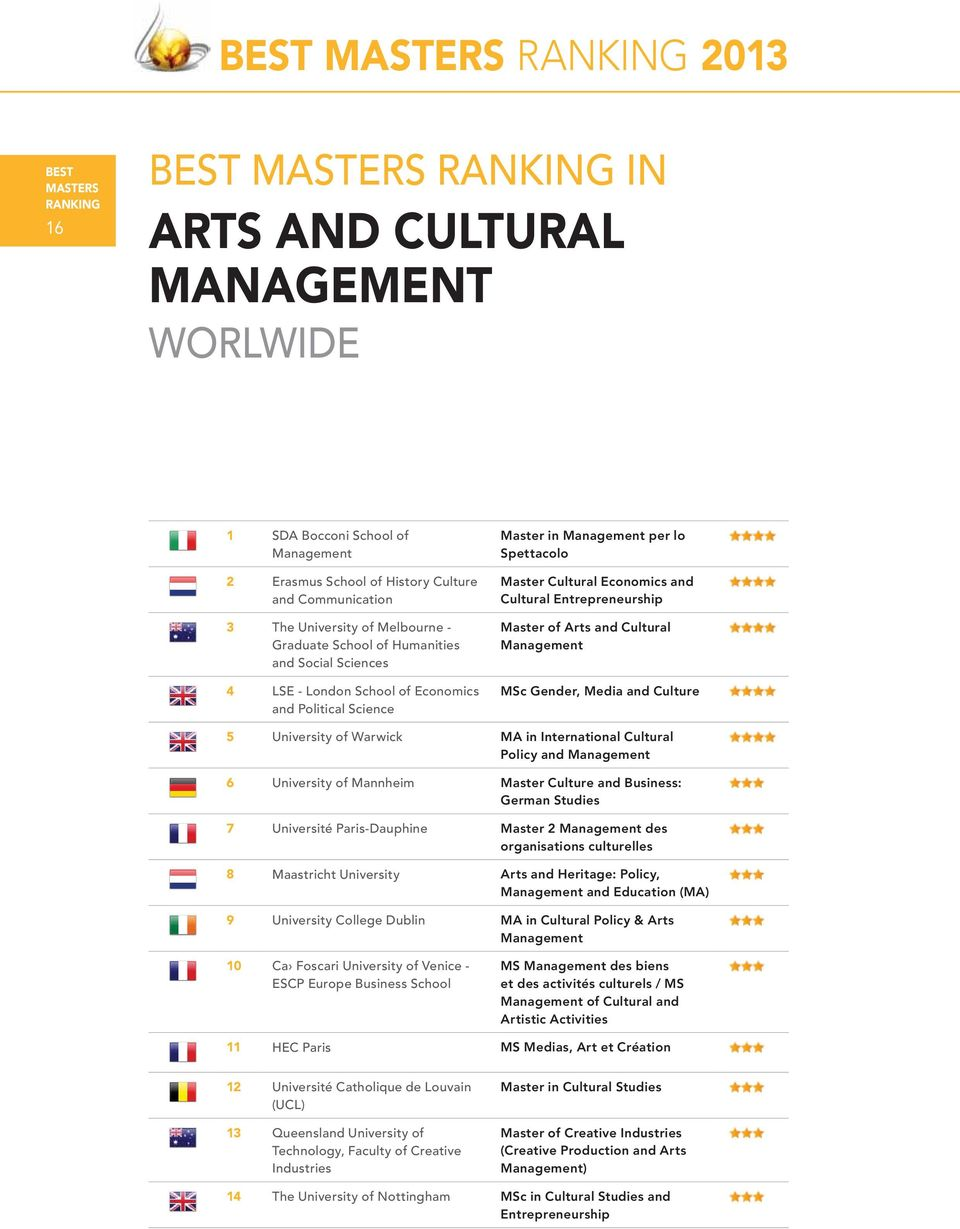 University of Warwick MA in International Cultural Policy and 6 University of Mannheim Master Culture and Business: German Studies 7 Université Paris-Dauphine Master 2 des organisations culturelles 8