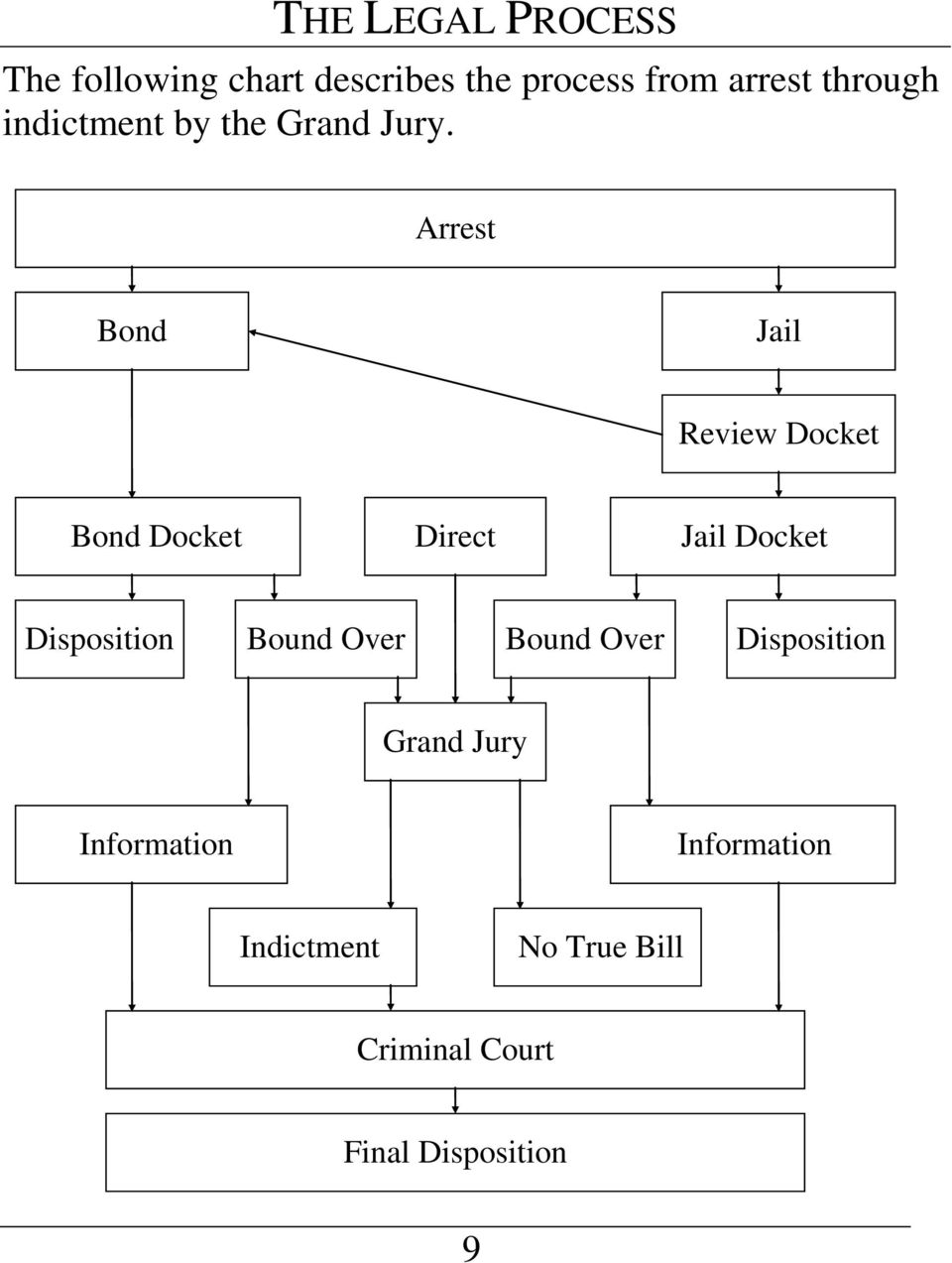 Arrest Bond Jail Review Docket Bond Docket Direct Jail Docket Disposition