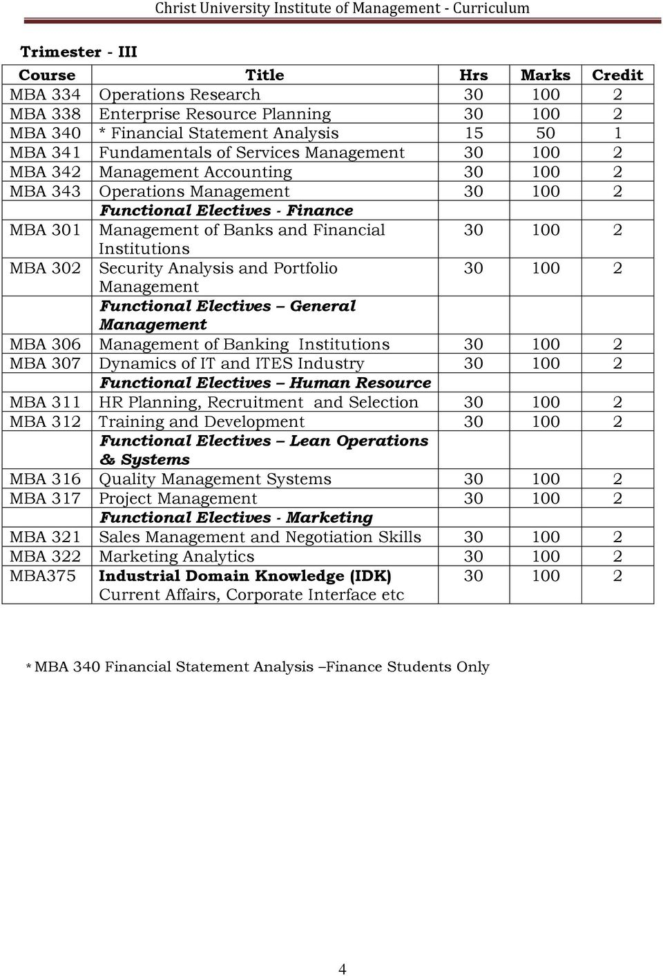 Institutions MBA 302 Security Analysis and Portfolio 30 100 2 Management Functional Electives General Management MBA 306 Management of Banking Institutions 30 100 2 MBA 307 Dynamics of IT and ITES