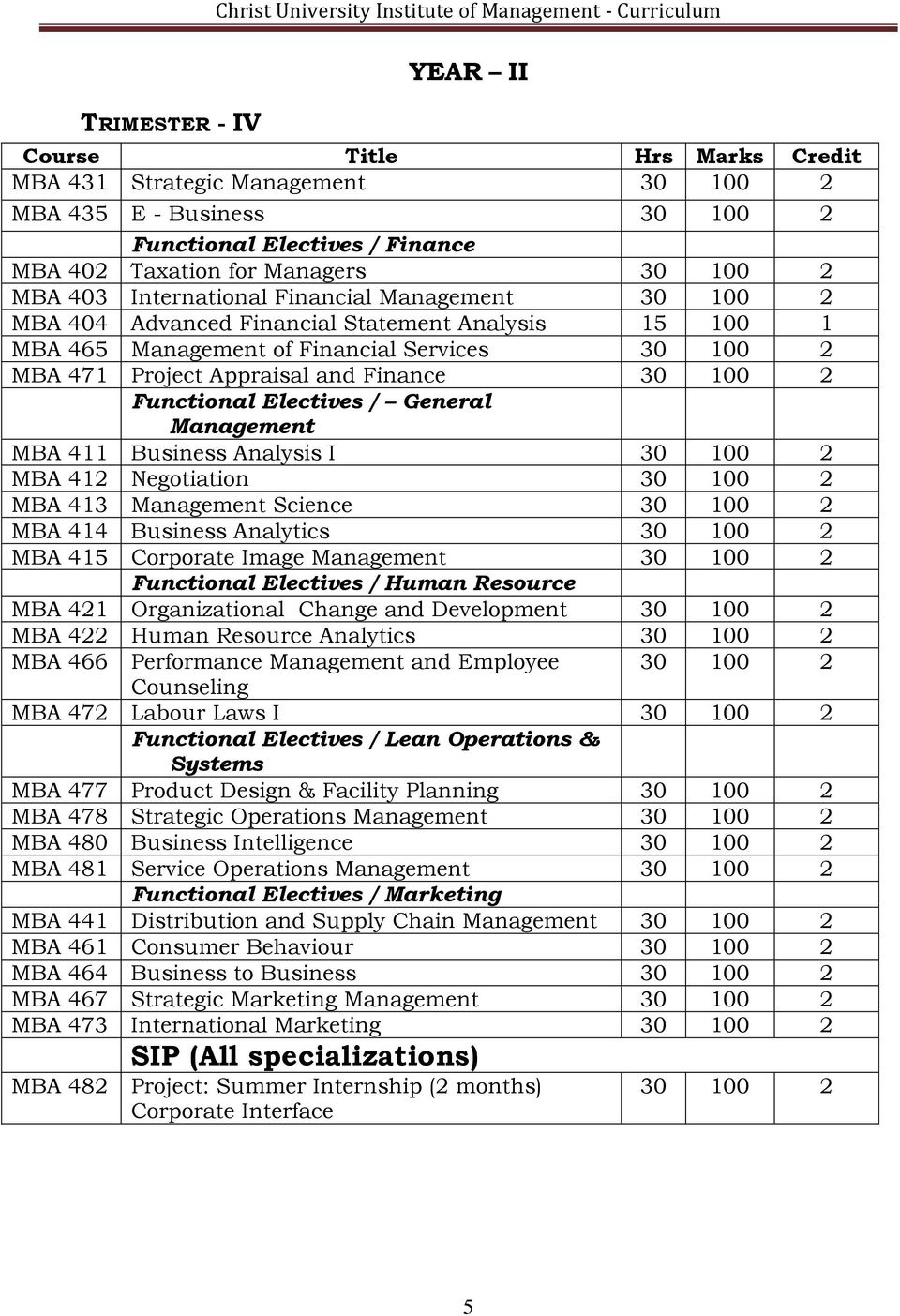 100 2 MBA 471 Project Appraisal and Finance 30 100 2 Functional Electives / General Management MBA 411 Business Analysis I 30 100 2 MBA 412 Negotiation 30 100 2 MBA 413 Management Science 30 100 2