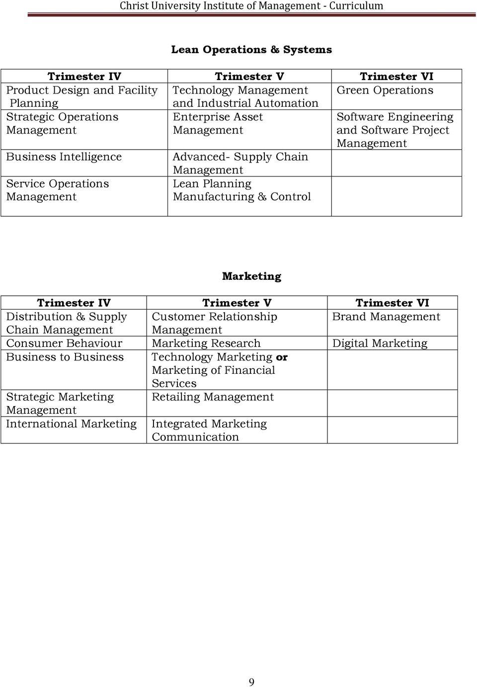 Manufacturing & Control Marketing Trimester IV Trimester V Trimester VI Distribution & Supply Customer Relationship Brand Management Chain Management Management Consumer Behaviour Marketing