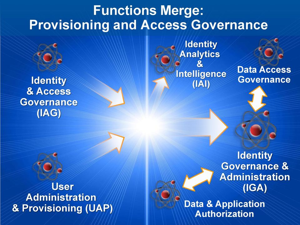 Data Access Governance User Administration & Provisioning (UAP)
