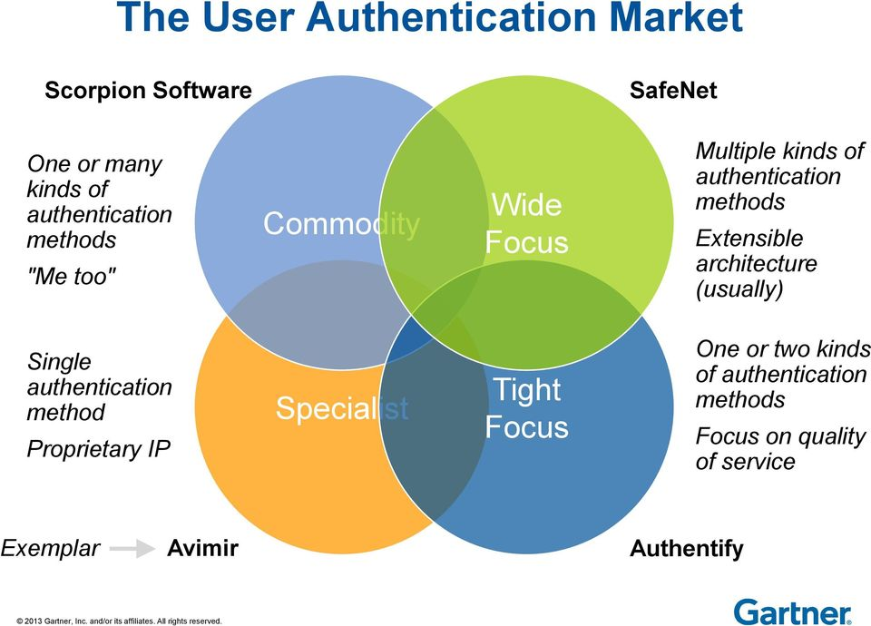 methods Etensible architecture (usually) Single authentication method Proprietary IP