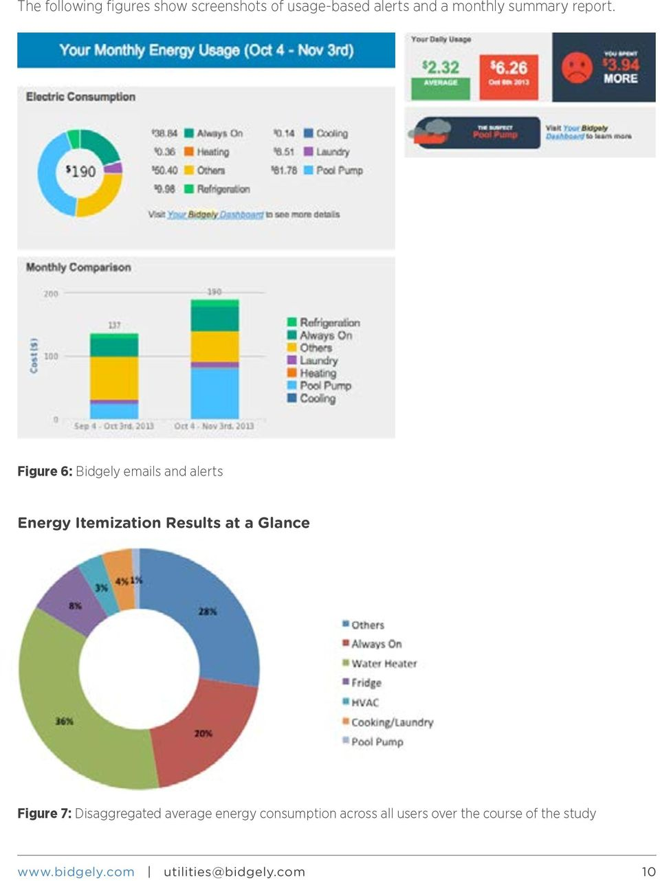 Figure 6: Bidgely emails and alerts Energy Itemization Results at a Glance