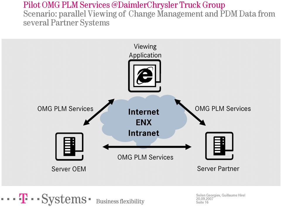Partner Systems Viewing Application OMG PLM Services Internet ENX