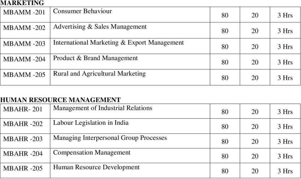 HUMAN RESOURCE MANAGEMENT MBAHR- 201 Management of Industrial Relations MBAHR -202 MBAHR -203 MBAHR -204 MBAHR -205 Labour Legislation in