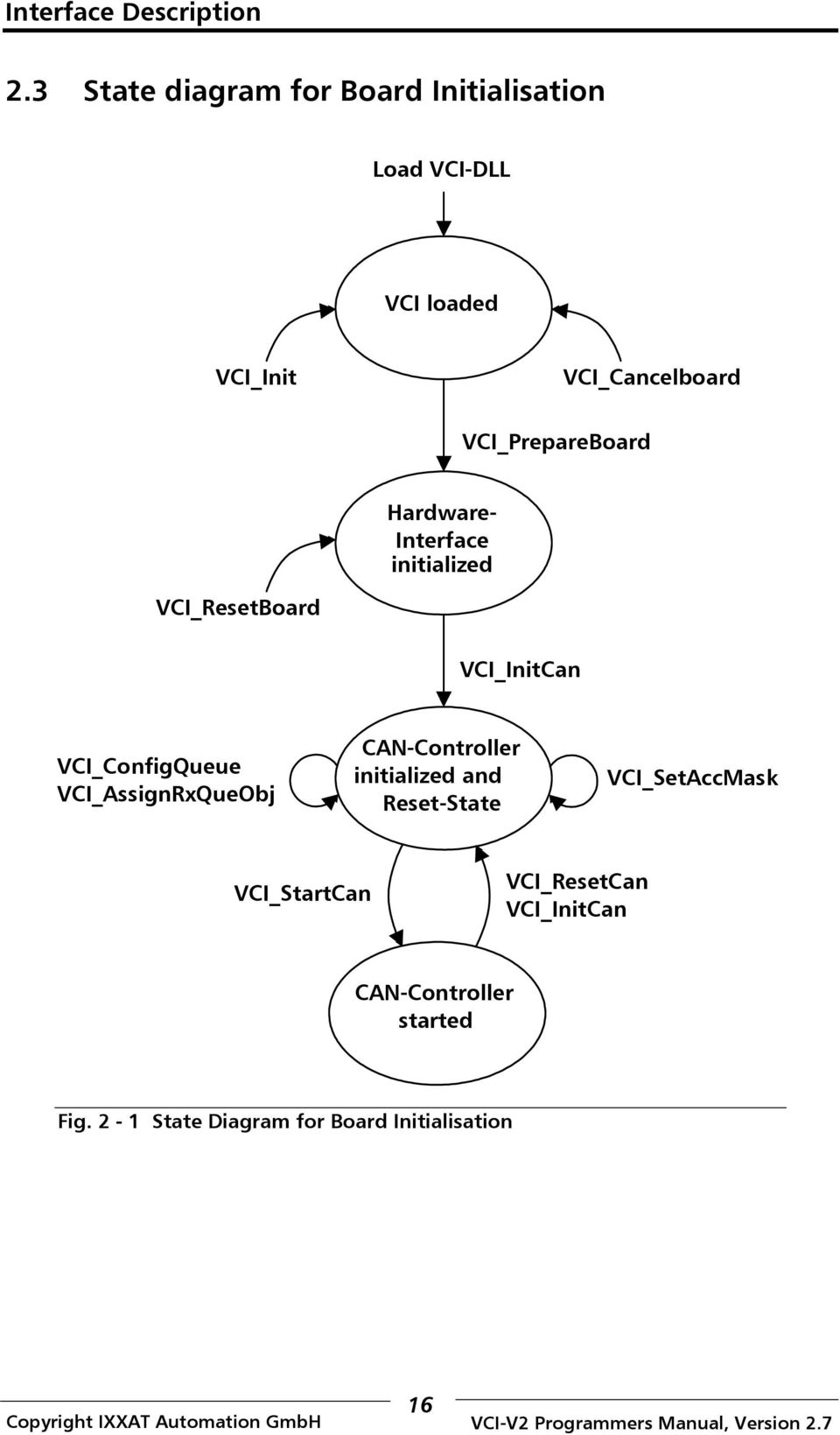 VCI_AssignRxQueObj CAN-Controller initialized and Reset-State VCI_SetAccMask VCI_StartCan