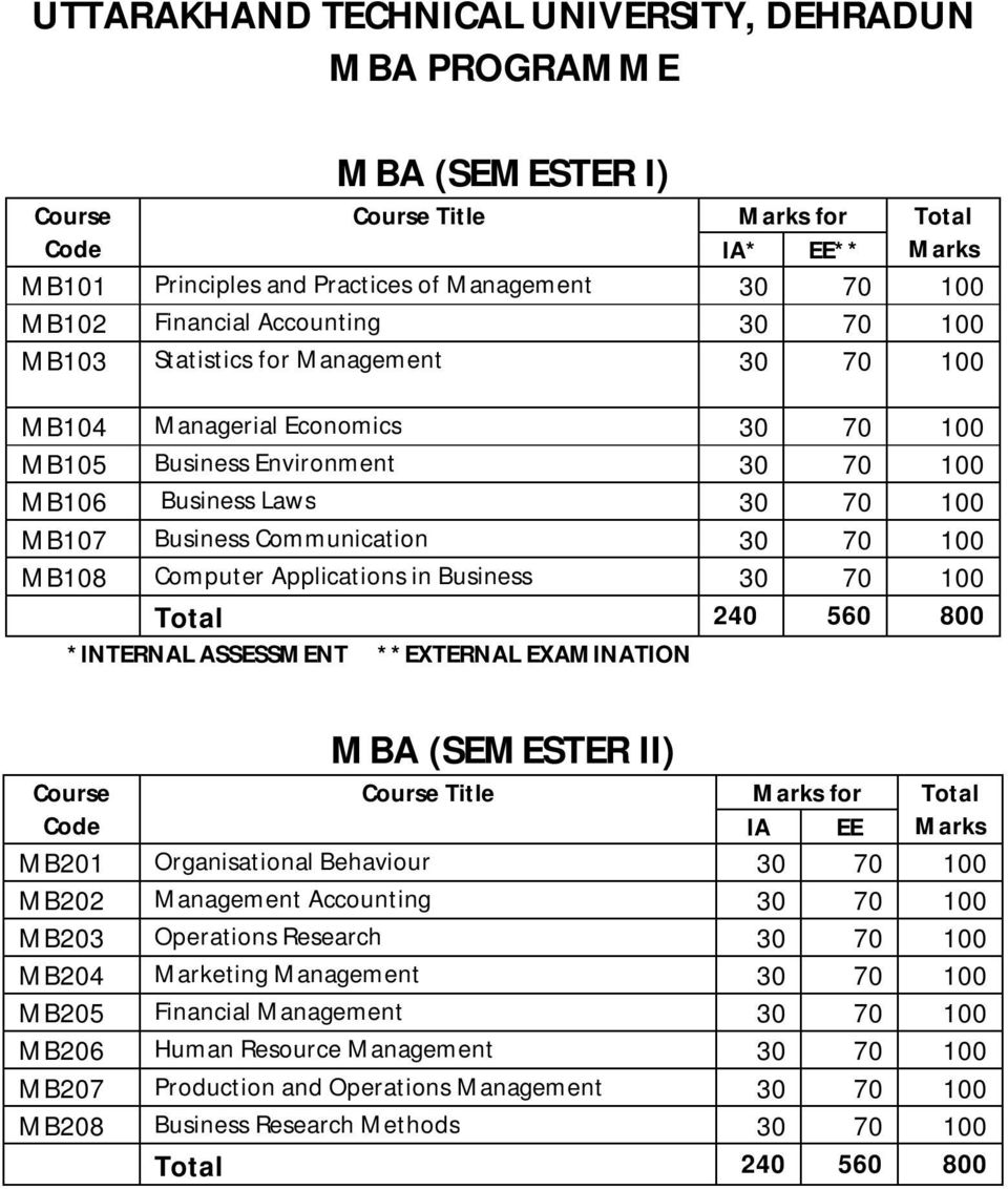 Communication 30 70 100 MB108 Computer Applications in Business 30 70 100 Total 240 560 800 *INTERNAL ASSESSMENT **EXTERNAL EXAMINATION MBA (SEMESTER II) Course Course Title Marks for Total Code IA