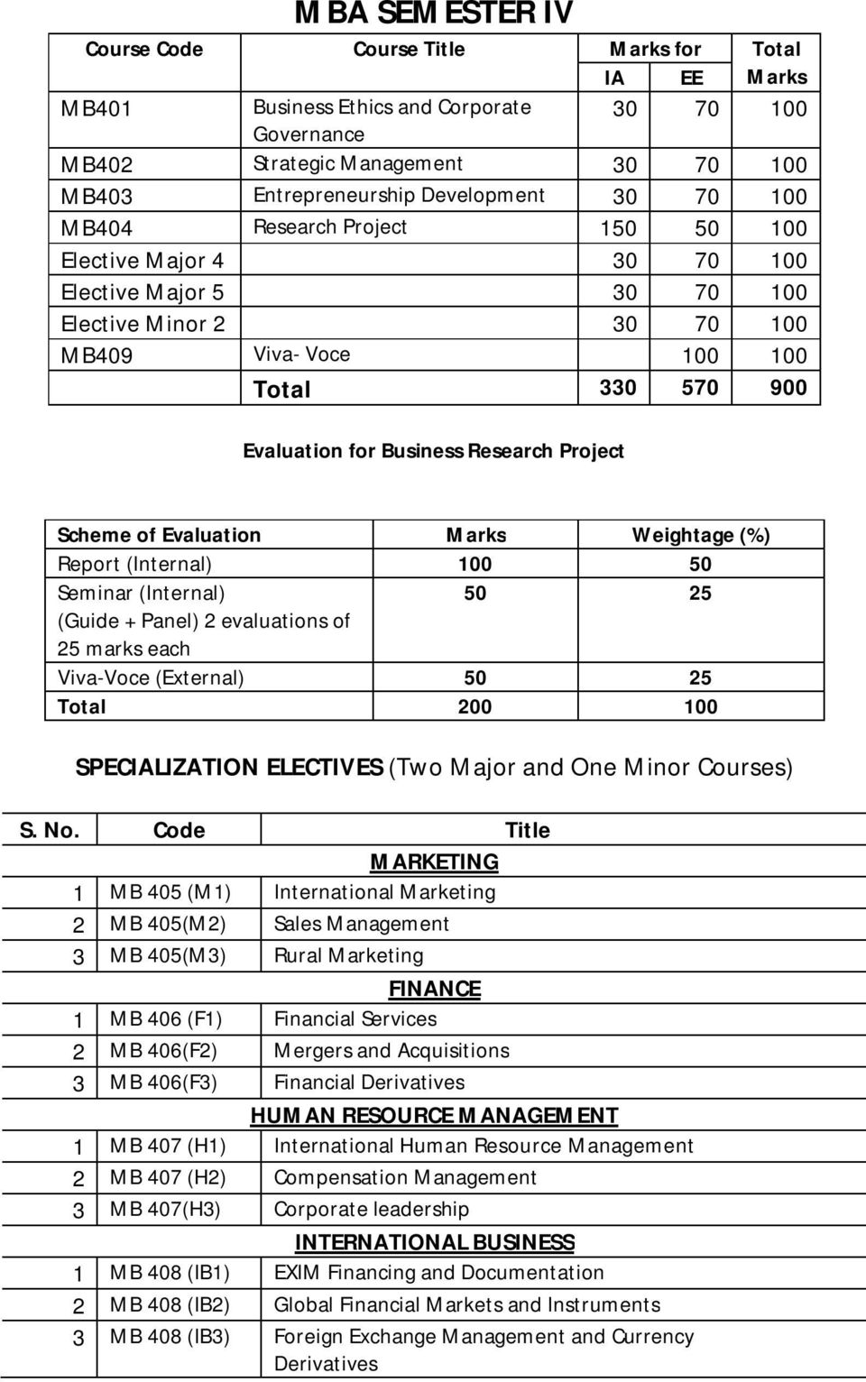 Project Scheme of Evaluation Marks Weightage (%) Report (Internal) 100 50 Seminar (Internal) 50 25 (Guide + Panel) 2 evaluations of 25 marks each Viva-Voce (External) 50 25 Total 200 100