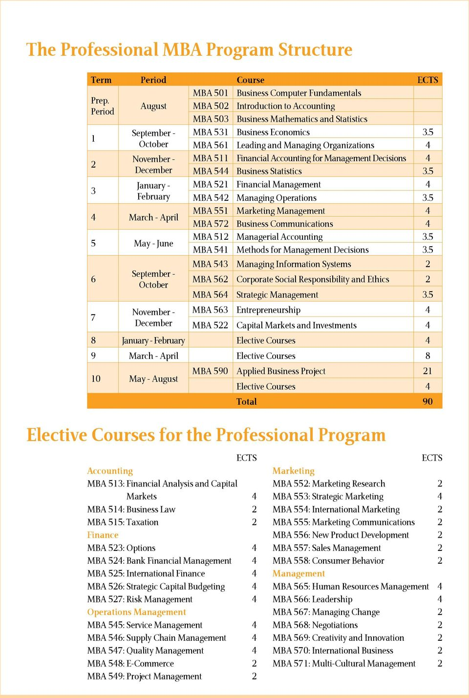 September - October November - December MBA 531 Business Economics 3.