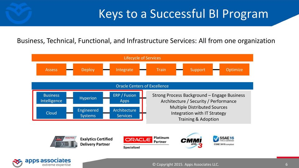 Strong Process Background Fusion Engage Managed Business CRM Architecture Middleware / Security / Performance Services Multiple Distributed Sources Apps
