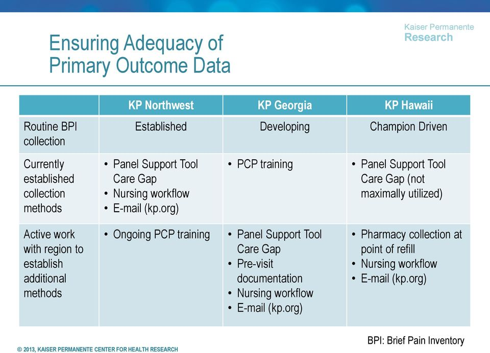 org) PCP training Panel Support Tool Care Gap (not maximally utilized) Active work with region to establish additional methods Ongoing PCP