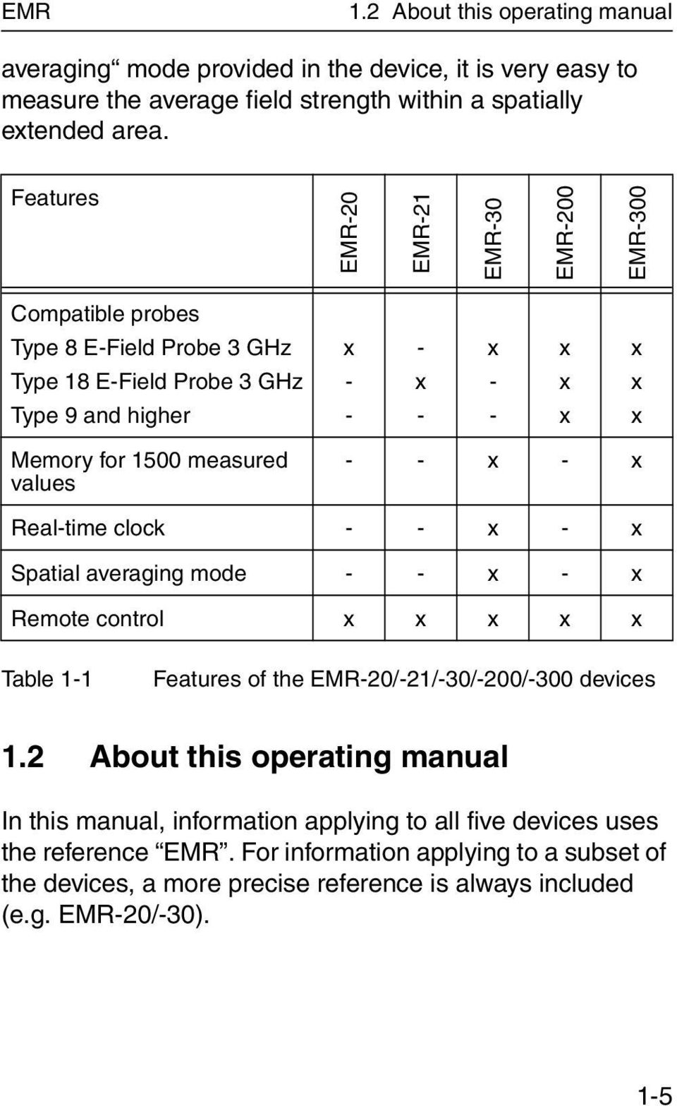 measured values - - x - x Real-time clock - - x - x Spatial averaging mode - - x - x Remote control x x x x x Table 1-1 Features of the EMR-20/-21/-30/-200/-300 devices 1.