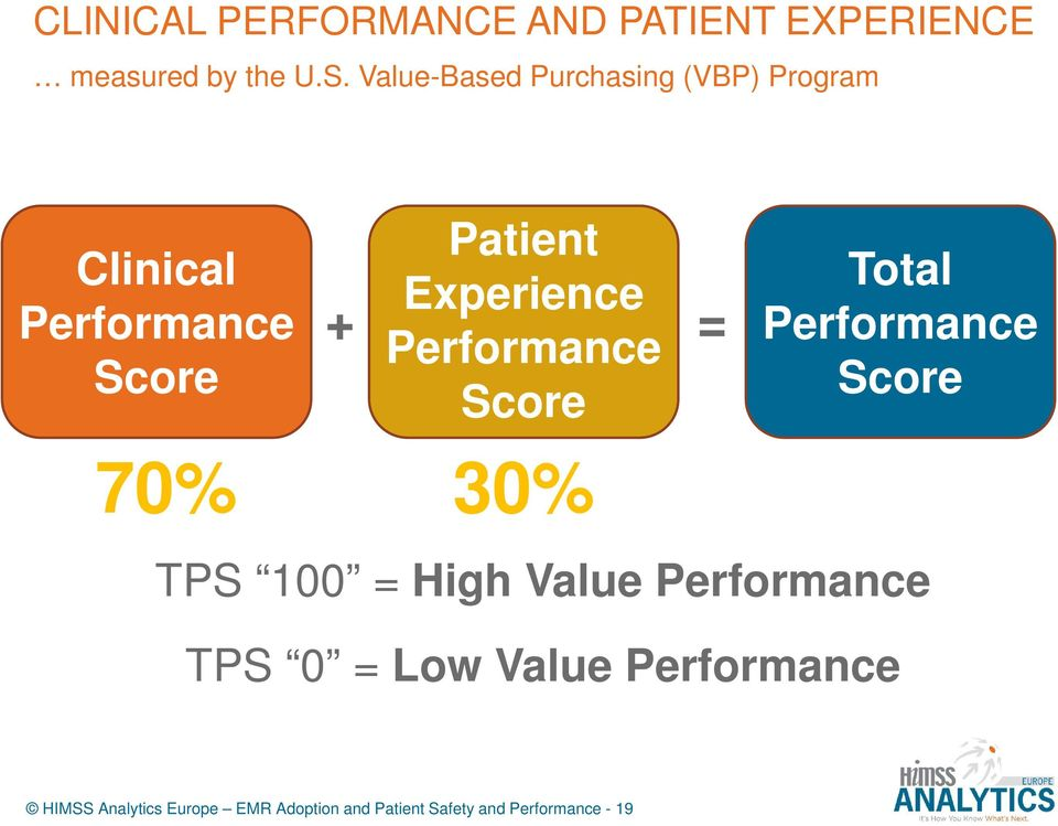 Value-Based Purchasing (VBP) Program Clinical Performance Score Patient Experience