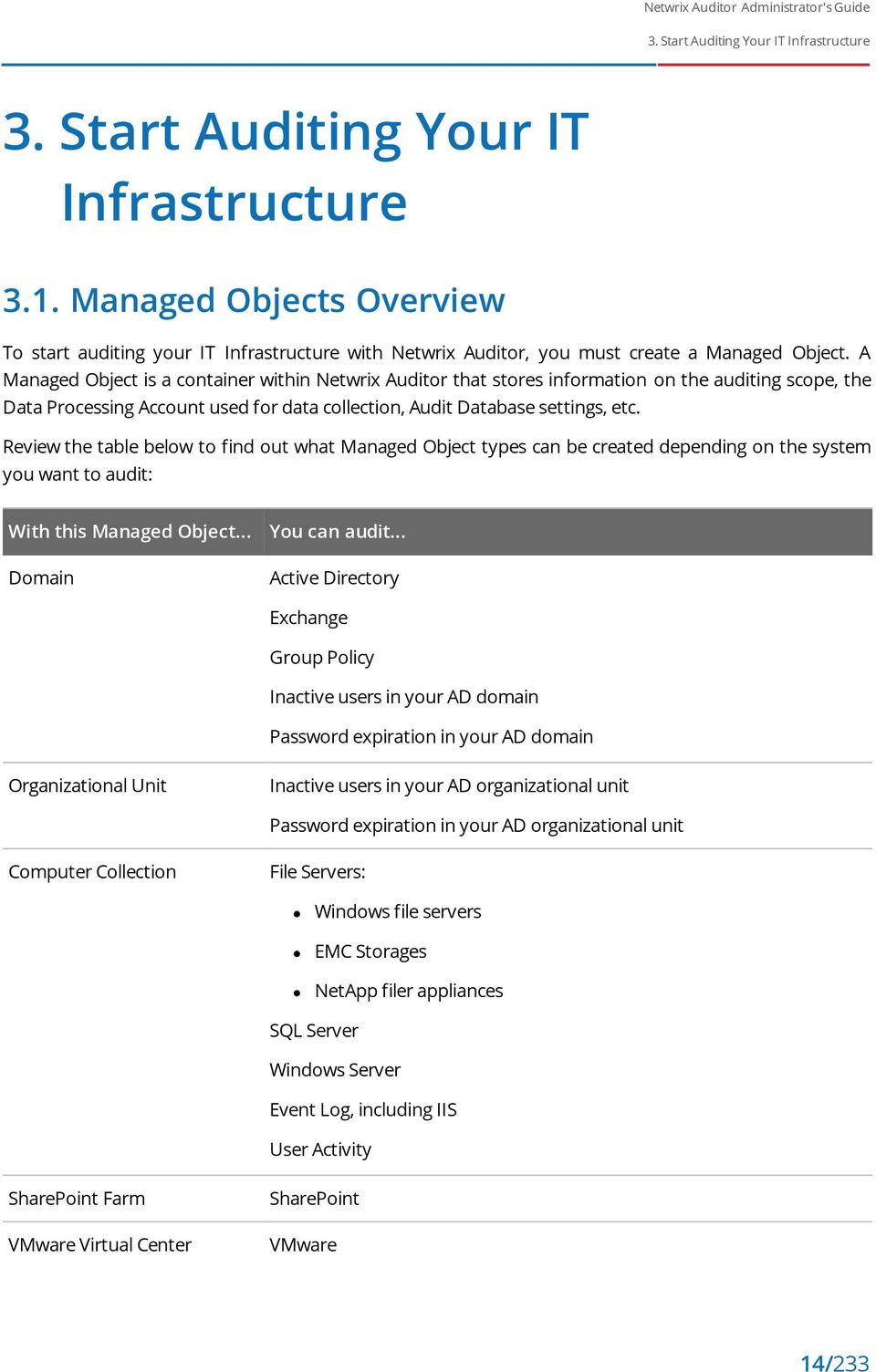 A Managed Object is a container within Netwrix Auditor that stores information on the auditing scope, the Data Processing Account used for data collection, Audit Database settings, etc.