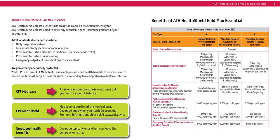 Benefits of AIA HealthShield Gold Max Essential Limits of Compensation (S$ and inclusive of GST) Plan Type A B C Additional valuable benefits include: Daily hospital incentive Immediate family member