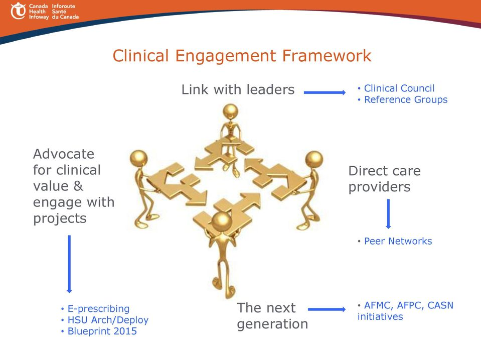 projects Direct care providers Peer Networks E-prescribing HSU