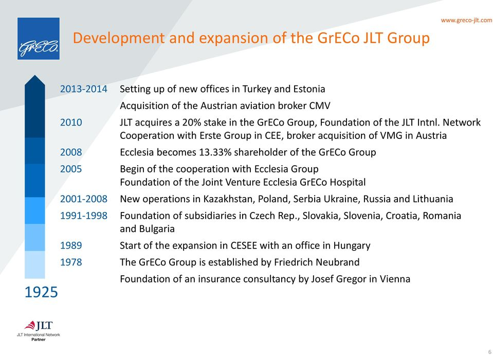 33% shareholder of the GrECo Group 2005 Begin of the cooperation with Ecclesia Group Foundation of the Joint Venture Ecclesia GrECo Hospital 2001-2008 New operations in Kazakhstan, Poland, Serbia