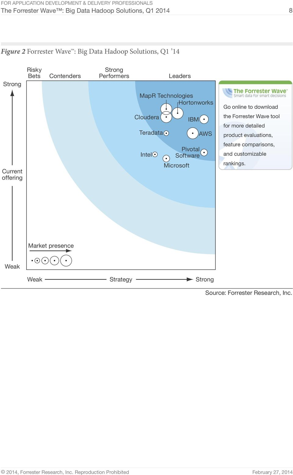 Intel IBM Pivotal Software Microsoft AWS Go online to download the Forrester Wave tool for more detailed product