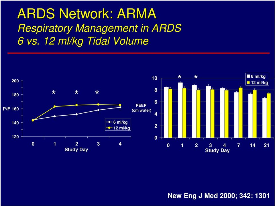 NHLBI ARDS Network | About