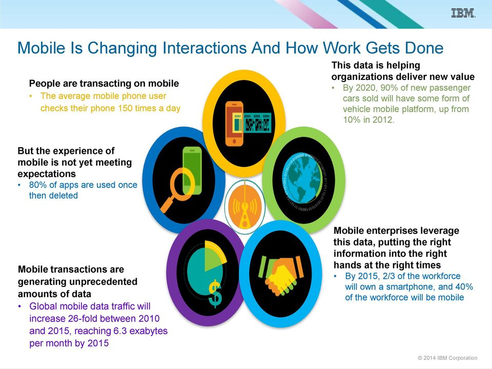 But the experience of mobile is not yet meeting expectations 80% of apps are used once then deleted Mobile transactions are generating unprecedented amounts of data Global mobile data traffic will