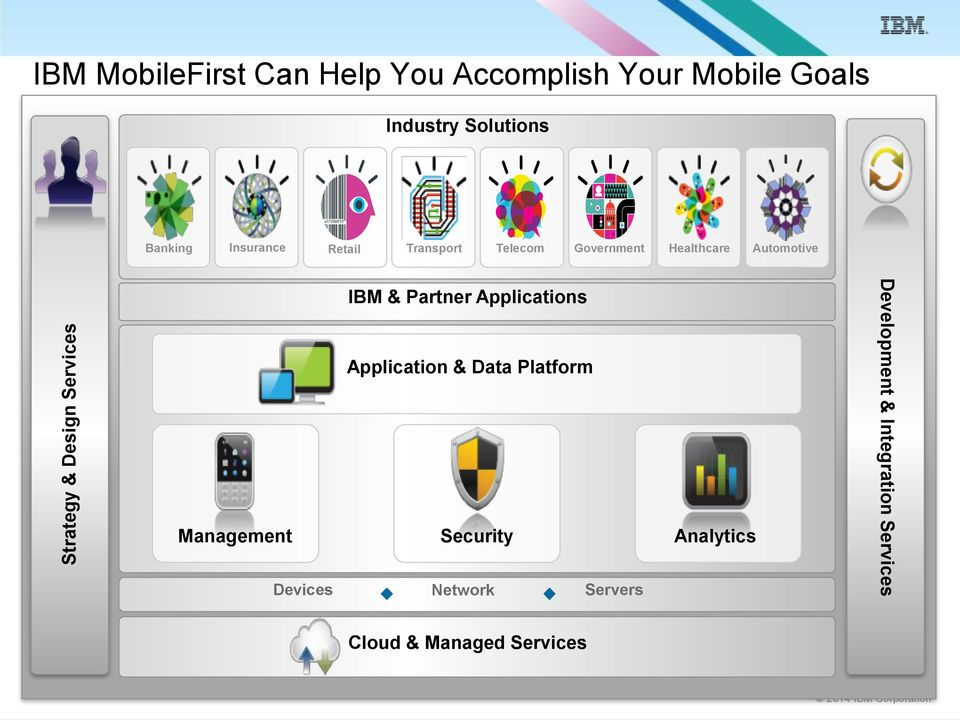 Automotive IBM & Partner Applications Application & Data Platform Management Security