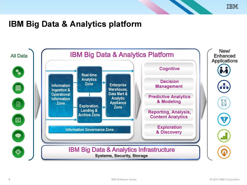 Cognitive Decision Management Predictive Analytics & Modeling Reporting, Analysis, Content Analytics New/ Enhanced Applications