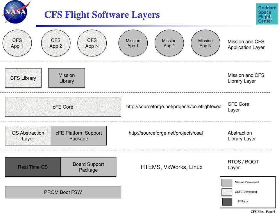 net/projects/coreflightexec CFE Core Layer OS Abstraction Layer cfe Platform Support Package http://sourceforge.