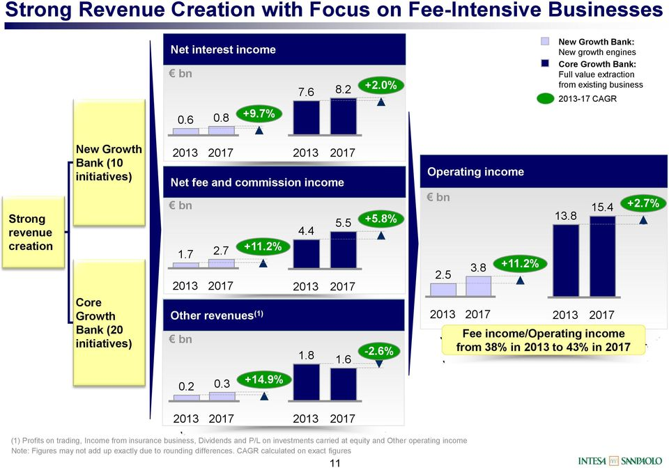 (20 initiatives) Net fee and commission income 5.5 +5.8% 4.4 +11.2% 1.7 2.7 Other revenues (1) 1.8-2.6% 1.6 Operating income 2.5 3.8 +11.2% 13.8 15.
