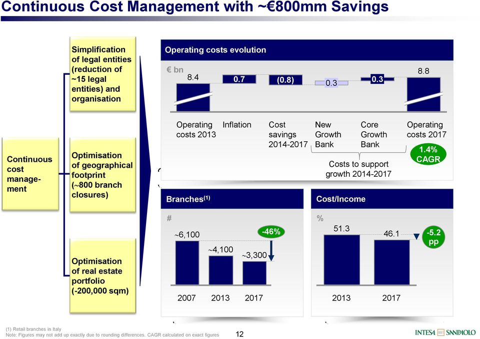 8 Continuous cost management Optimisation of geographical footprint ( 800 branch closures) Operating costs Branches (1) Inflation Cost savings 2014- New Growth Bank