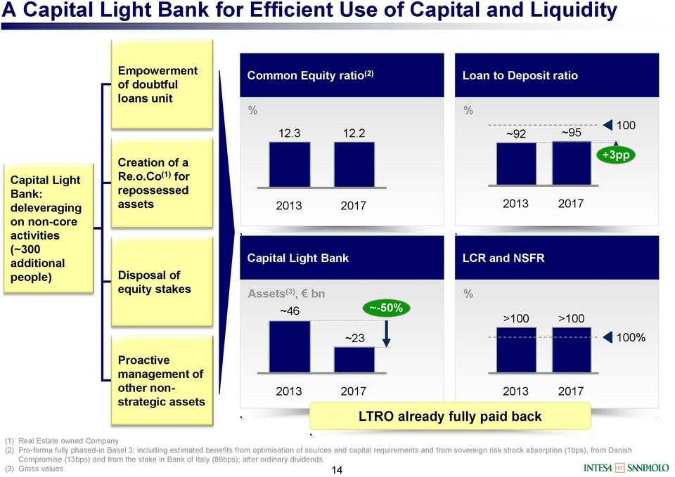 Capital Light Bank Assets (3), ~46 ~-50% LCR and NSFR % >100 >100 +3pp ~23 100% Proactive management of other nonstrategic assets LTRO already fully paid back (1) Real Estate owned Company (2)