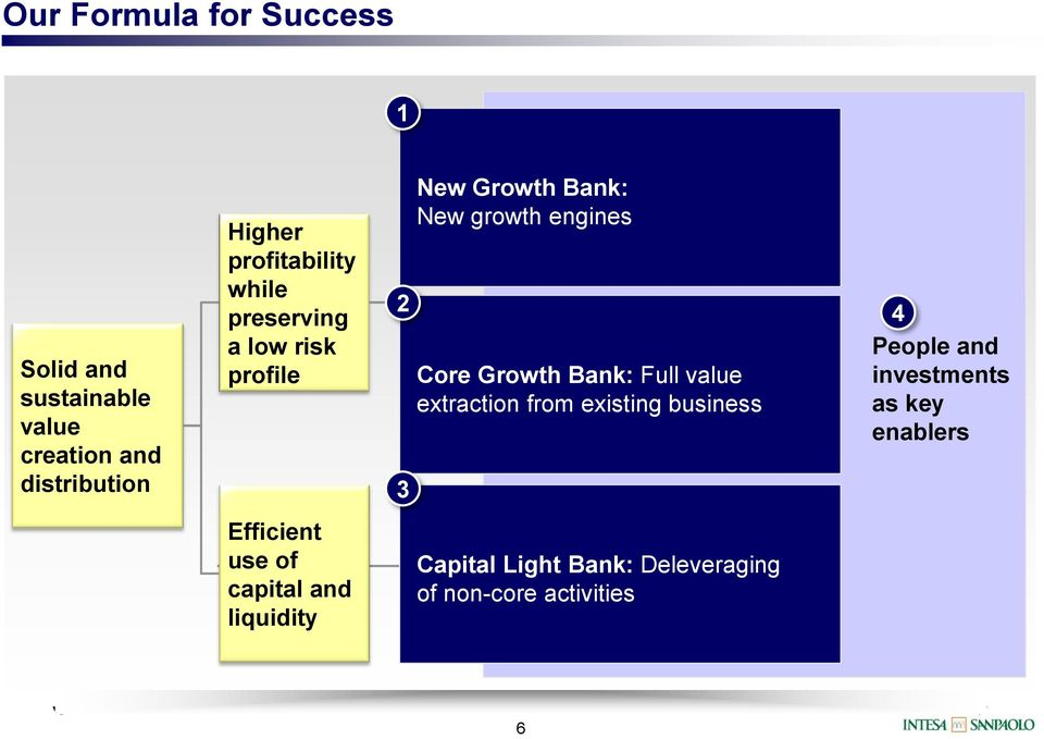 Growth Bank: Full value extraction from existing business 4 People and investments as key