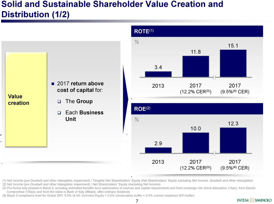 5% (4) CER) (1) Net Income (pre Goodwill and other Intangibles impairment) / Tangible Net Shareholders Equity (Net Shareholders Equity excluding Net Income, Goodwill and other Intangibles) (2) Net
