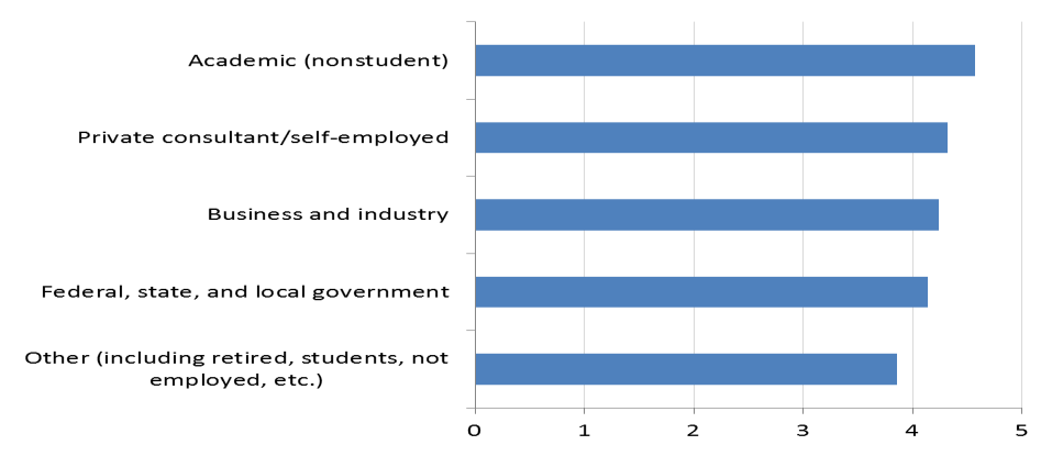 However, comparing the percentage of respondents who agree or disagree across employment sectors is a more interesting comparison, one that these charts do
