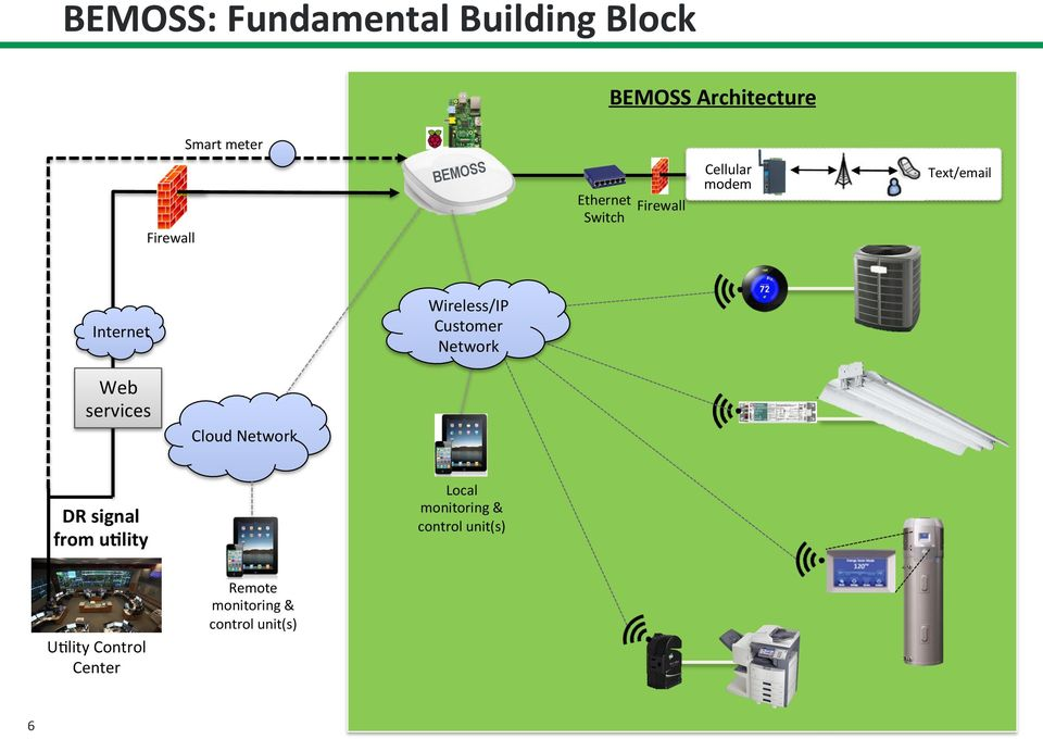 services Cloud Network Local monitoring & control unit(s) DR signal from