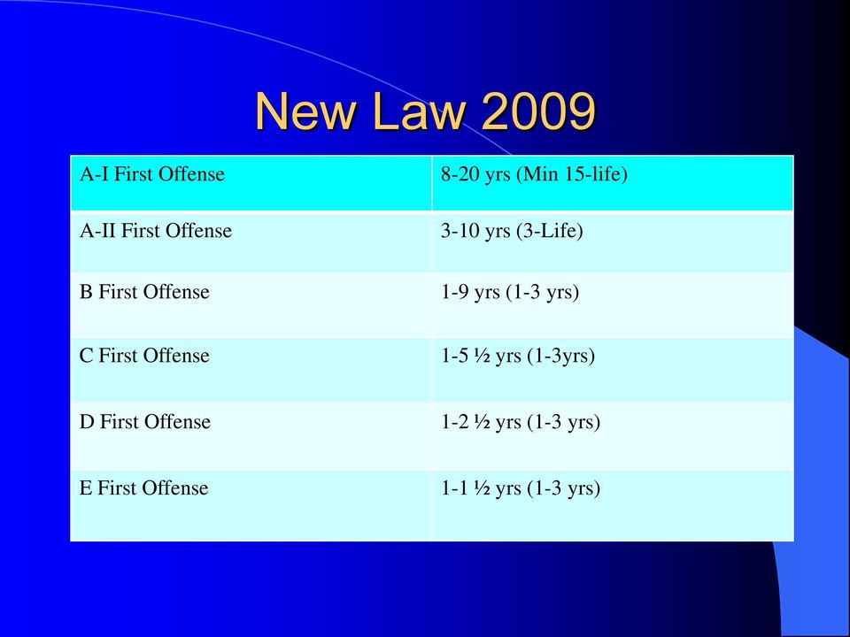 yrs (1-3 yrs) C First Offense 1-5 ½ yrs (1-3yrs) D First