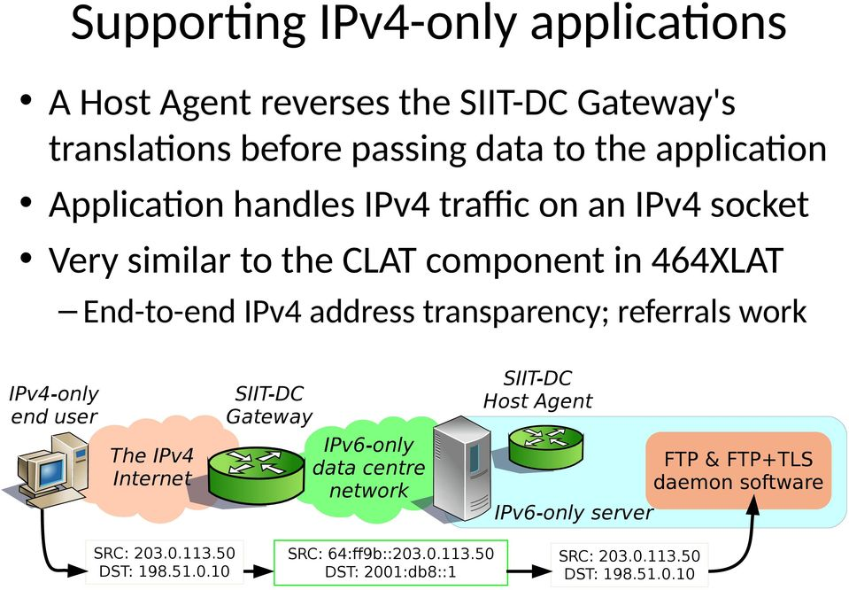 referrals work IPv4-only end user The IPv4 Internet SIIT-DC Gateway IPv6-only data centre network SIIT-DC Host Agent IPv6-only server