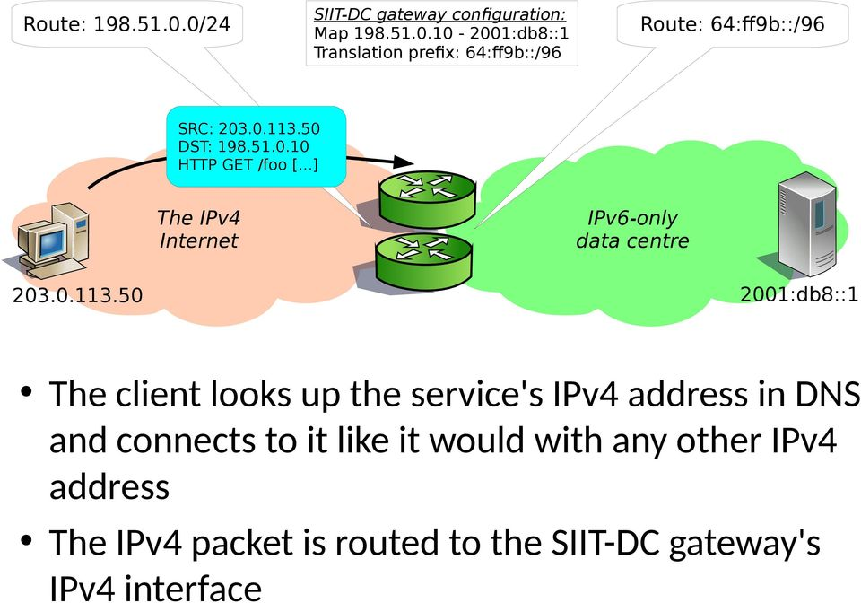 50 DST: 198.51.0.10 HTTP GET /foo [...] The IPv4 Internet IPv6-only data centre 203.