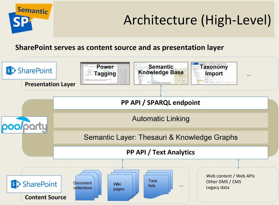 .. Presentation Layer PP API / SPARQL endpoint Automatic Linking Semantic Layer: Thesauri &