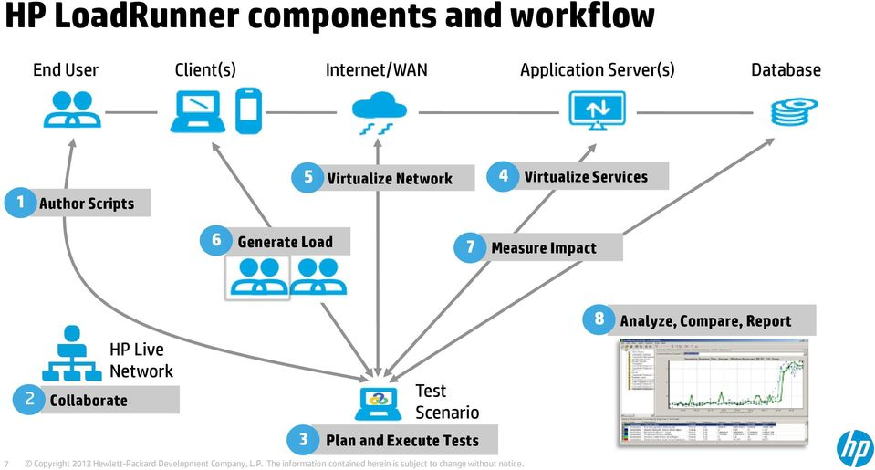 Virtualize Services 6 Generate Load 7 Measure Impact 8 Analyze, Compare,